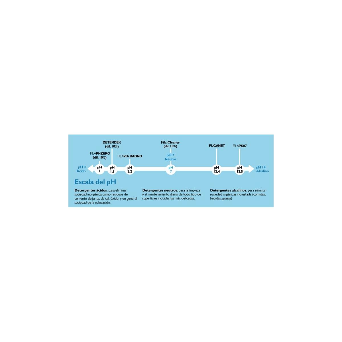 Cleaner Pro - Detergente neutro para suelos y paredes Universal